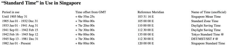 Bảng xếp hạng thời gian áp dụng tại Singapore