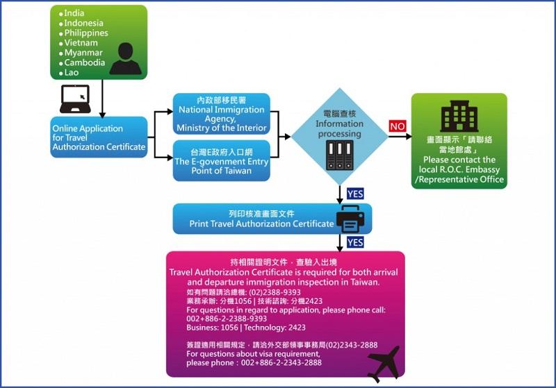 Các bước hướng dẫn làm visa Đài Loan