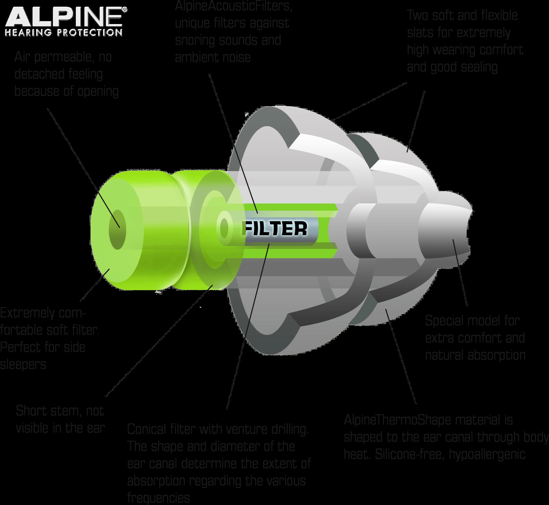 Cấu tạo nút bịt tai chống ồn khi ngủ Allpine phù hợp với kích thước tai người dùng