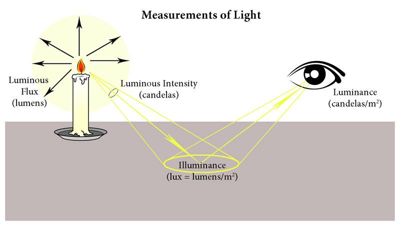 đơn vị đo cường độ ánh sáng