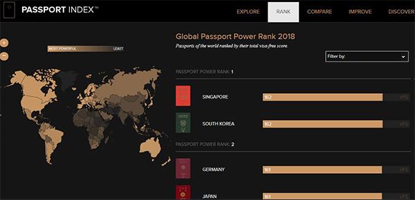 Hộ Chiếu VN đi được những nước nào?